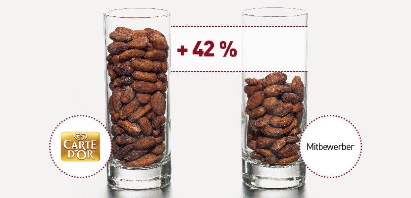 Carte D'or Dessert Topping Schoko 1 KG - 42% mehr Kakao*