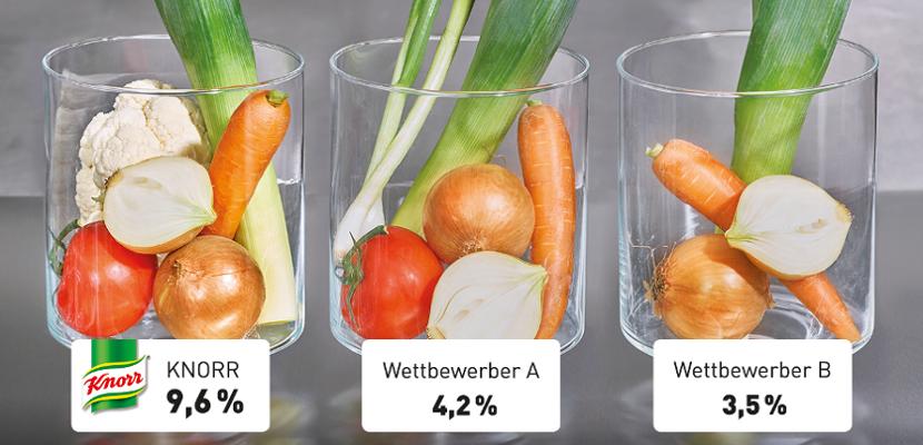 Knorr Gemüse Kraftbouillon 1 KG - 850g frisches Gemüse für 1kg Gemüse Kraftbouillon.