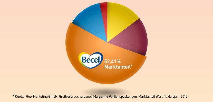 Becel Original Fettreduzierte Margarine 60% Fett 200 x 10 g - Die Nr. 1* in Deutschland